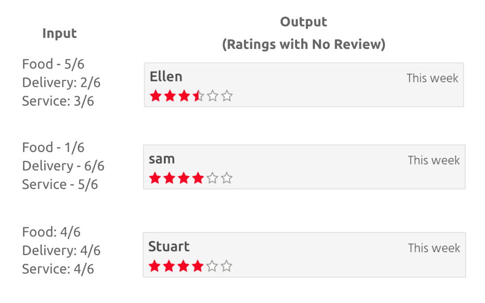 problem-with-star-rating